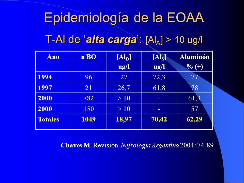 Epidemiología de la EOAA T-Al de alta carga: [Al A ] > 10 ug/l Añon BO[Al D ] ug/l [Al S ] ug/l Aluminón % (+) 1994962772,377 19972126,761,878 2000782