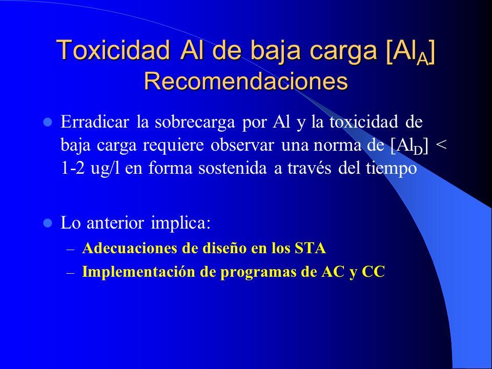 Toxicidad Al de baja carga [Al A ] Recomendaciones Erradicar la sobrecarga por Al y la toxicidad de baja carga requiere observar una norma de [Al D ]