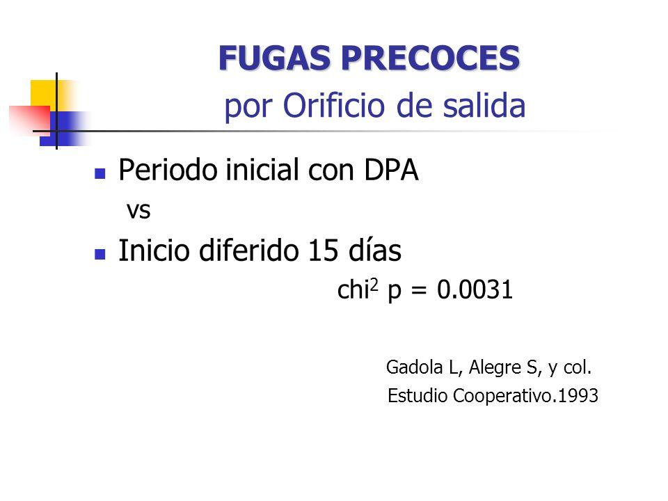 FUGAS PRECOCES FUGAS PRECOCES por Orificio de salida Periodo inicial con DPA vs Inicio diferido 15 días chi 2 p = 0.0031 Gadola L, Alegre S, y col.