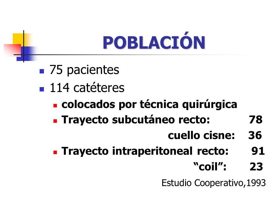 POBLACIÓN 75 pacientes 114 catéteres colocados por técnica quirúrgica Trayecto subcutáneo recto: 78 cuello cisne: 36 Trayecto intraperitoneal recto: 91 coil: 23 Estudio Cooperativo,1993
