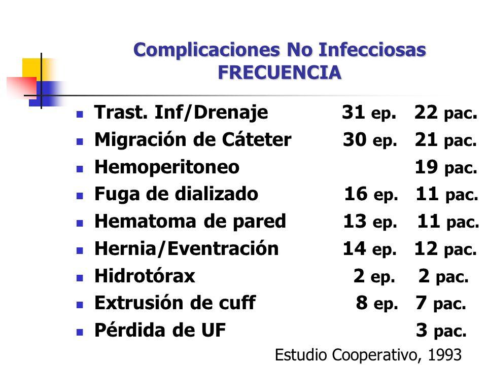 OBSTRUCCIÓN DE CATÉTER TRATAMIENTO PROFILAXIS Heparina sódica 1000 U/ 2 lt sol.