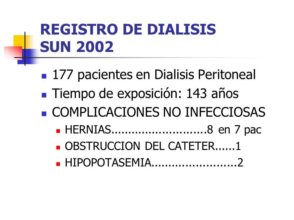 REGISTRO DE DIALISIS SUN 2002 177 pacientes en Dialisis Peritoneal Tiempo de exposición: 143 años COMPLICACIONES NO INFECCIOSAS HERNIAS............................8 en 7 pac OBSTRUCCION DEL CATETER......1 HIPOPOTASEMIA.........................2