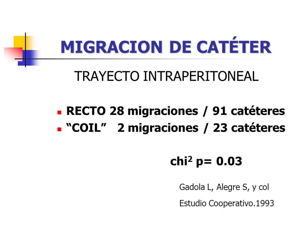 MIGRACION DE CATÉTER TRAYECTO INTRAPERITONEAL RECTO 28 migraciones / 91 catéteres COIL 2 migraciones / 23 catéteres chi 2 p= 0.03 Gadola L, Alegre S, y col Estudio Cooperativo.1993