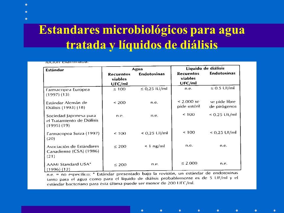 Estandares microbiológicos para agua tratada y líquidos de diálisis