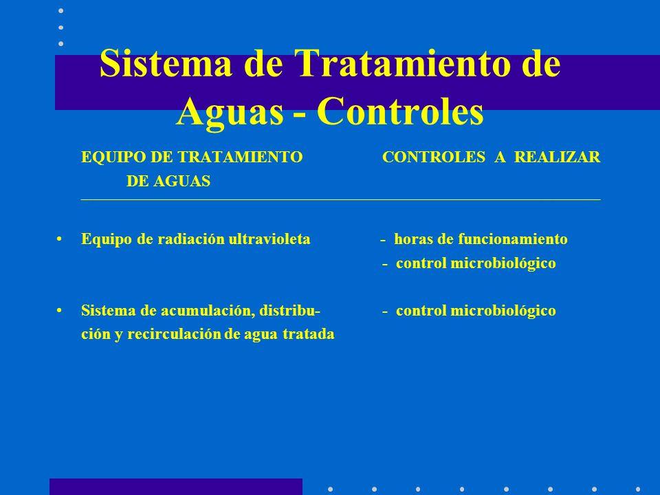Sistema de Tratamiento de Aguas - Controles EQUIPO DE TRATAMIENTO CONTROLES A REALIZAR DE AGUAS ______________________________________________________