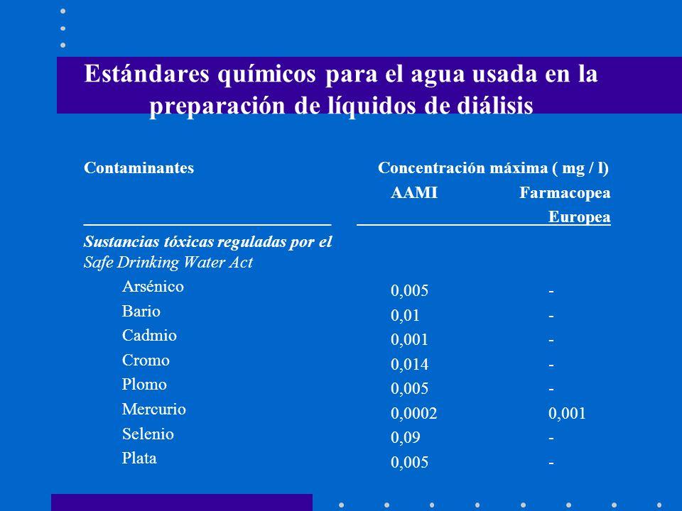 Estándares químicos para el agua usada en la preparación de líquidos de diálisis Contaminantes _____________________________ Sustancias tóxicas regula