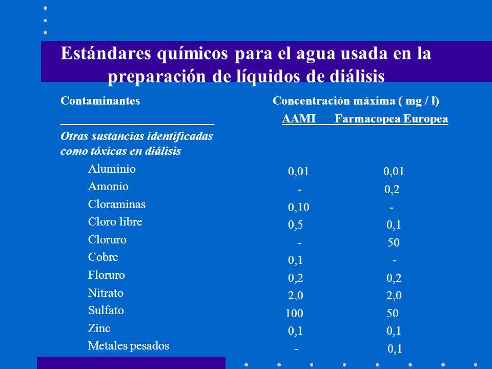 Estándares químicos para el agua usada en la preparación de líquidos de diálisis Contaminantes _________________________ Otras sustancias identificada