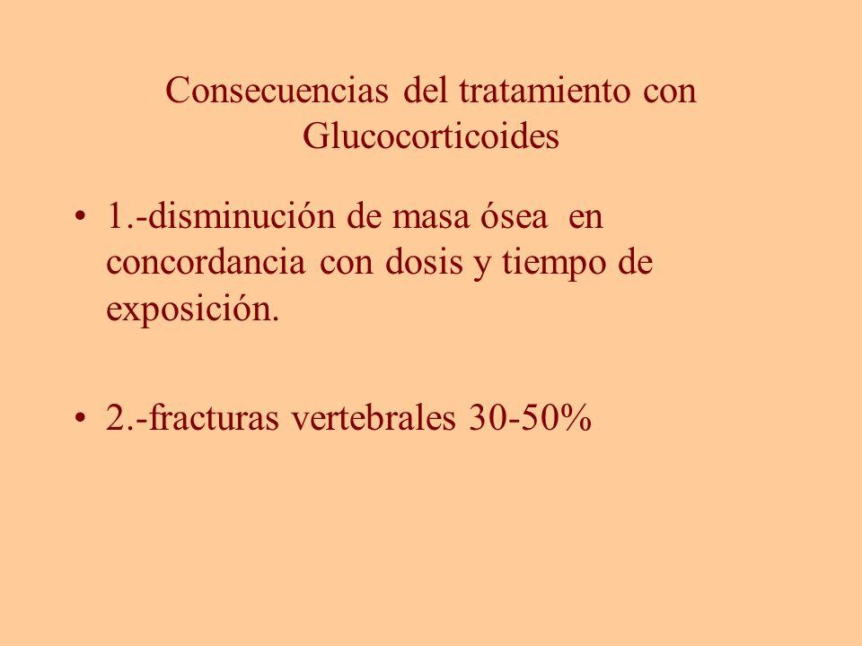 Consecuencias del tratamiento con Glucocorticoides 1.-disminución de masa ósea en concordancia con dosis y tiempo de exposición. 2.-fracturas vertebra