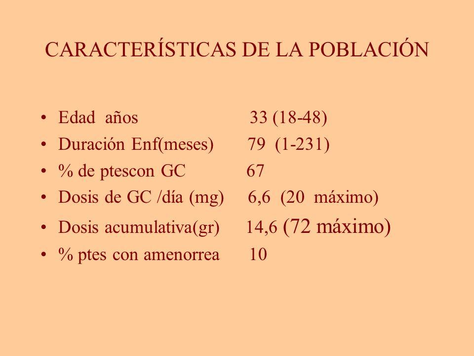 CARACTERÍSTICAS DE LA POBLACIÓN Edad años 33 (18-48) Duración Enf(meses) 79 (1-231) % de ptescon GC 67 Dosis de GC /día (mg) 6,6 (20 máximo) Dosis acu