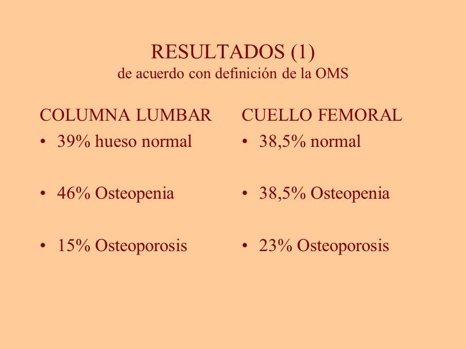RESULTADOS (1) de acuerdo con definición de la OMS COLUMNA LUMBAR 39% hueso normal 46% Osteopenia 15% Osteoporosis CUELLO FEMORAL 38,5% normal 38,5% O