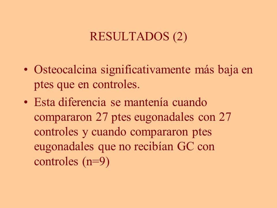RESULTADOS (2) Osteocalcina significativamente más baja en ptes que en controles. Esta diferencia se mantenía cuando compararon 27 ptes eugonadales co