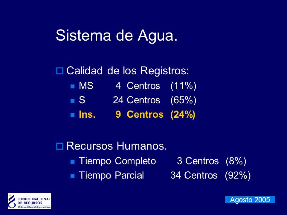 Sistema de Agua. Calidad de los Registros: MS 4 Centros(11%) S24 Centros(65%) Ins. 9 Centros(24%) Recursos Humanos. Tiempo Completo 3 Centros (8%) Tie