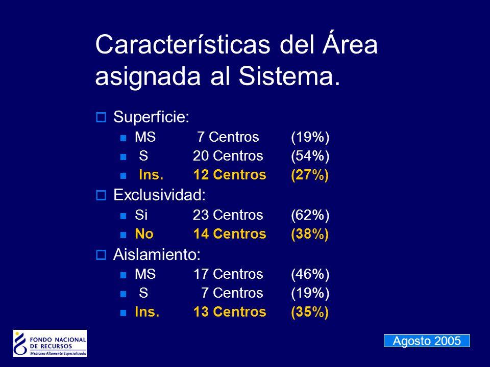 Características del Área asignada al Sistema. Superficie: MS 7 Centros(19%) S20 Centros(54%) Ins.12 Centros(27%) Exclusividad: Si23 Centros(62%) No14
