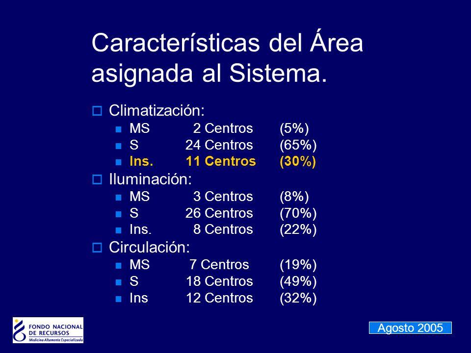 Características del Área asignada al Sistema. Climatización: MS 2 Centros(5%) S24 Centros(65%) Ins.11 Centros(30%) Iluminación: MS 3 Centros(8%) S26 C