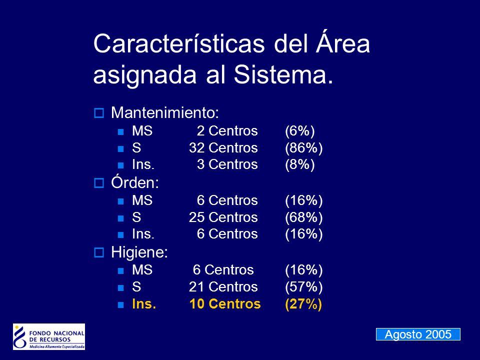 Características del Área asignada al Sistema. Mantenimiento: MS 2 Centros(6%) S32 Centros(86%) Ins. 3 Centros(8%) Órden: MS 6 Centros(16%) S25 Centros