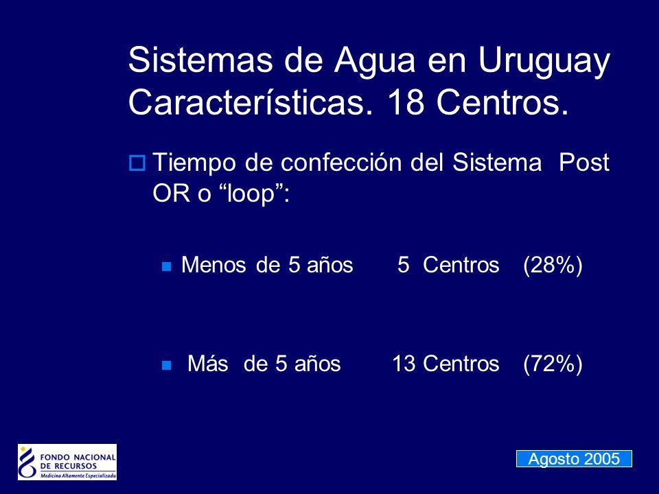Sistemas de Agua en Uruguay Características. 18 Centros. Tiempo de confección del Sistema Post OR o loop: Menos de 5 años 5 Centros(28%) Más de 5 años