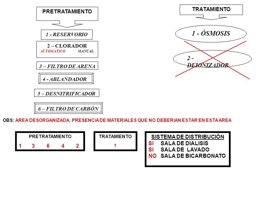 PRETRATAMIENTO 1 - RESERVORIO 2 – CLORADOR AUTOMATICO MANUAL 3 – FILTRO DE ARENA 4 - ABLANDADOR 5 – DESNITRIFICADOR 6 – FILTRO DE CARBÓN TRATAMIENTO 1