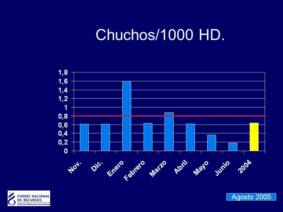 Chuchos/1000 HD. Agosto 2005