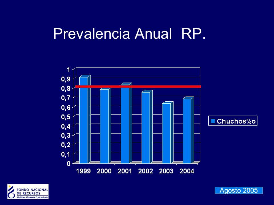 Prevalencia Anual RP. Agosto 2005