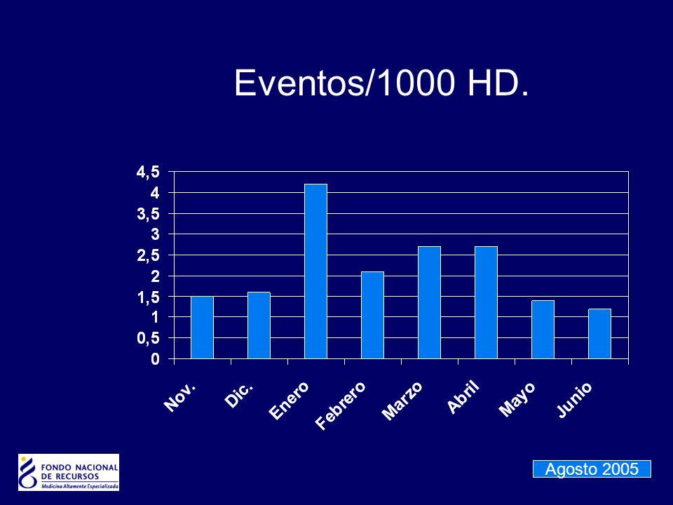 Eventos/1000 HD. Agosto 2005