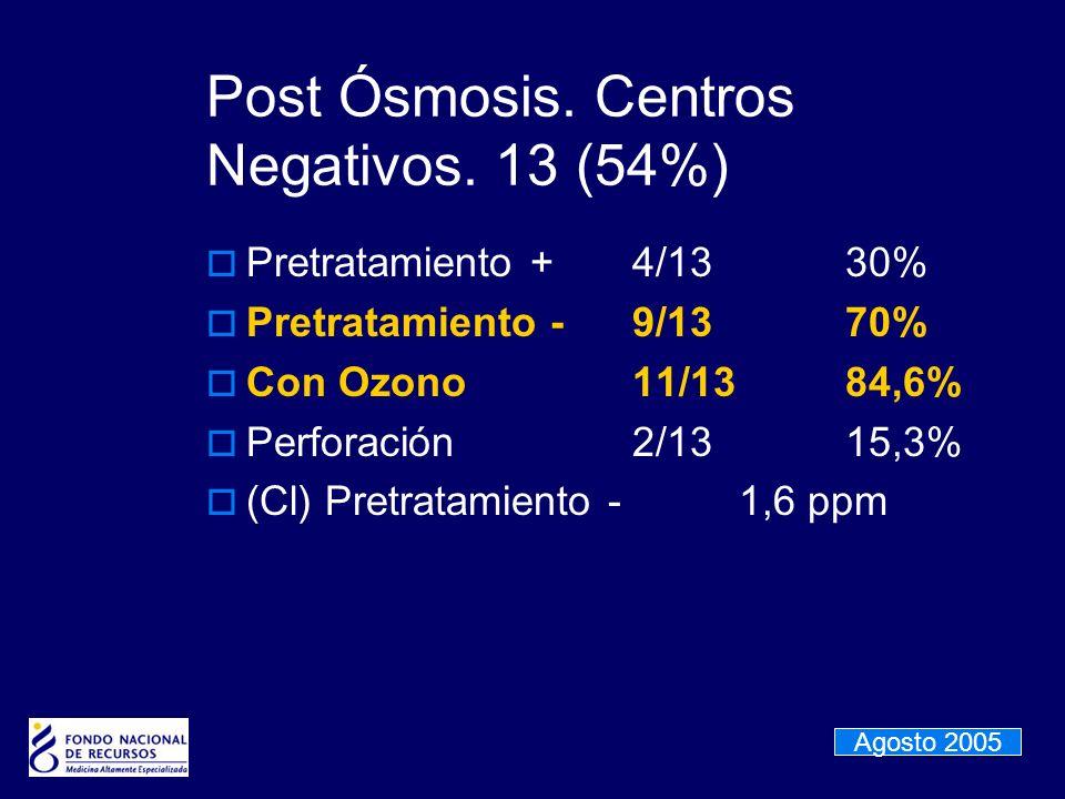 Post Ósmosis. Centros Negativos. 13 (54%) Pretratamiento +4/1330% Pretratamiento -9/1370% Con Ozono11/1384,6% Perforación2/1315,3% (Cl) Pretratamiento