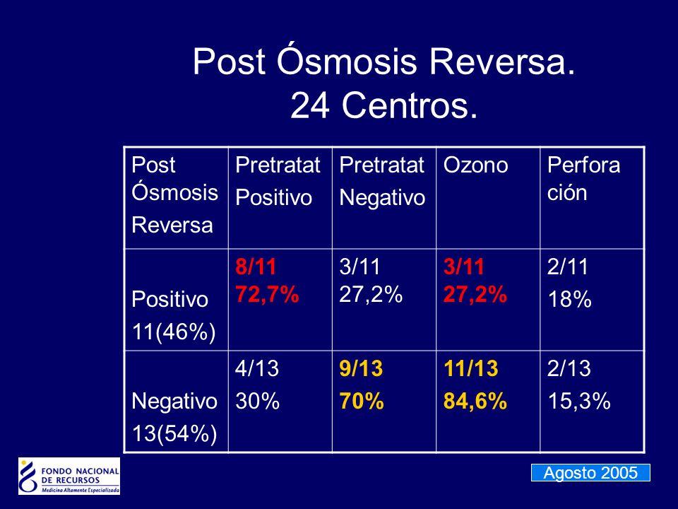 Post Ósmosis Reversa. 24 Centros. Post Ósmosis Reversa Pretratat Positivo Pretratat Negativo OzonoPerfora ción Positivo 11(46%) 8/11 72,7% 3/11 27,2%