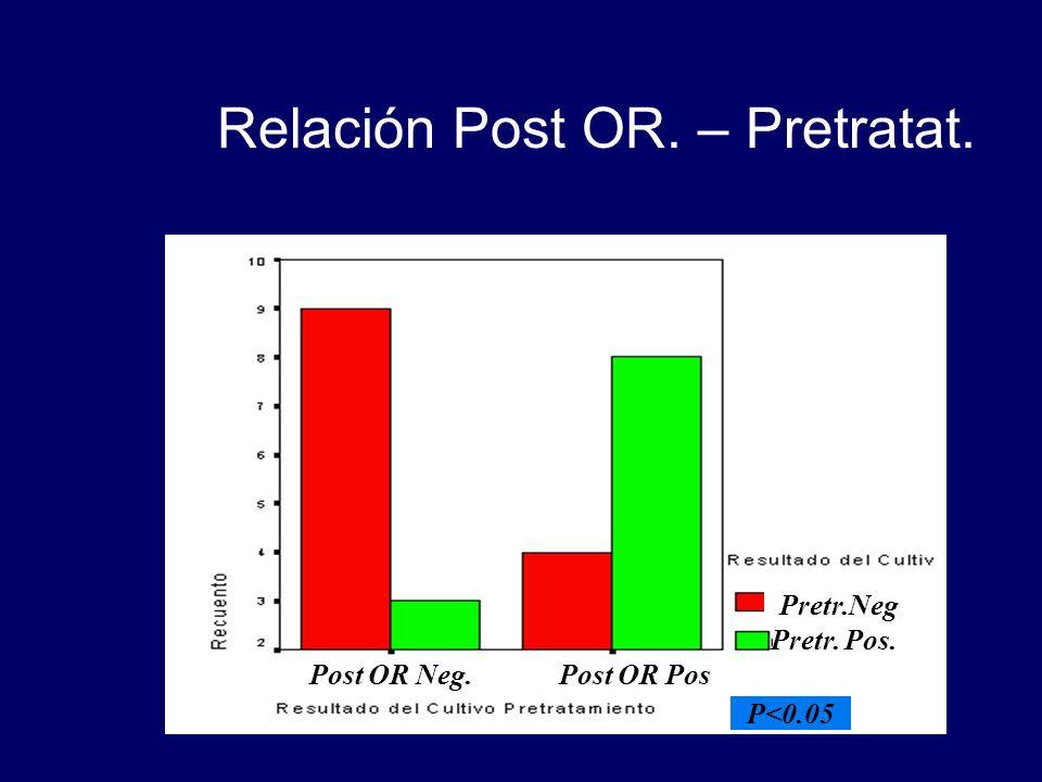 Relación Post OR. – Pretratat. P<0.05 Post OR Neg.Post OR Pos Pretr.Neg Pretr. Pos.