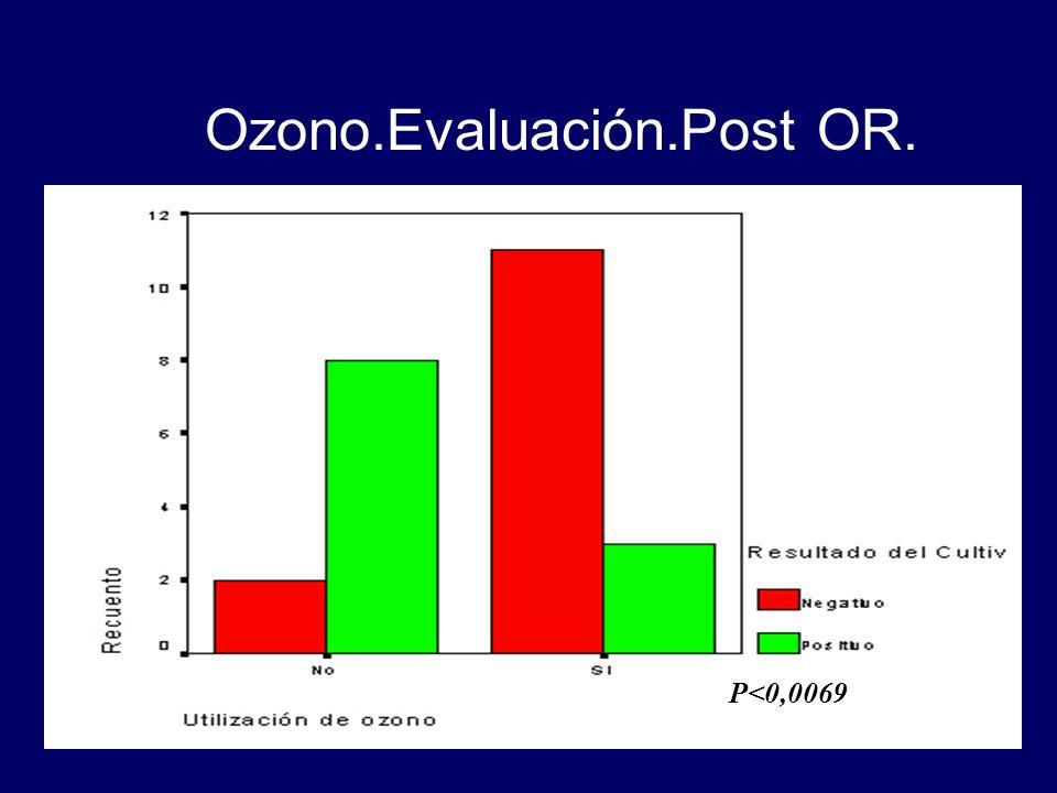 Ozono.Evaluación.Post OR. P<0,0069