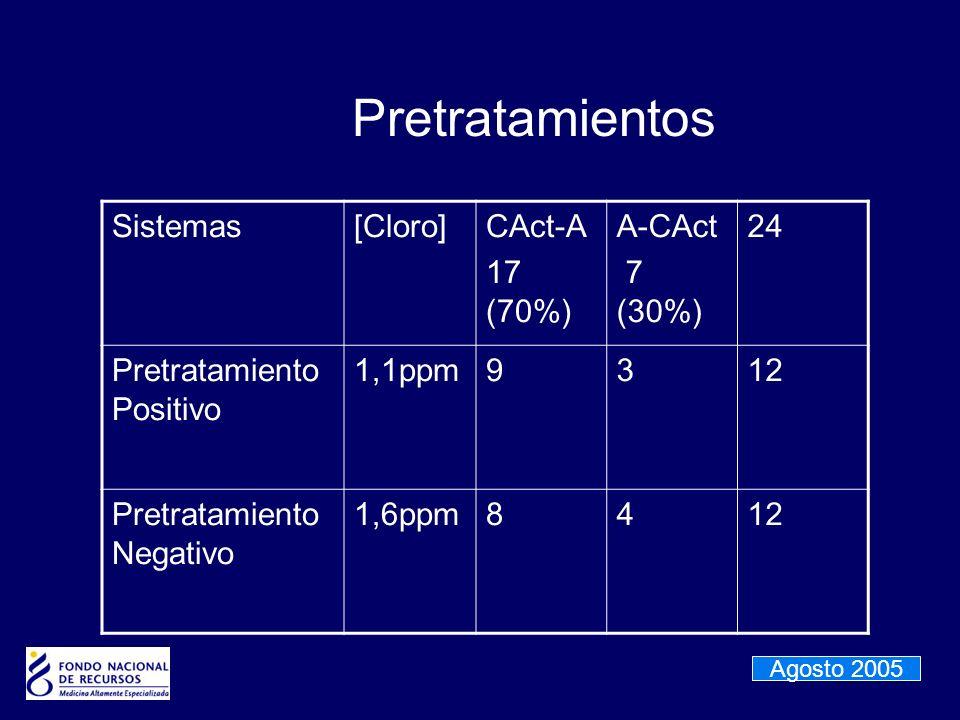 Pretratamientos Sistemas[Cloro]CAct-A 17 (70%) A-CAct 7 (30%) 24 Pretratamiento Positivo 1,1ppm9312 Pretratamiento Negativo 1,6ppm8412 Agosto 2005