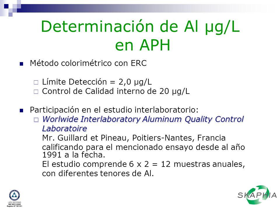 Determinación de Al µg/L en APH Método colorimétrico con ERC Límite Detección = 2,0 µg/L Control de Calidad interno de 20 µg/L Participación en el est