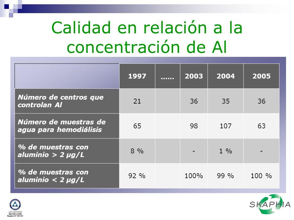 Calidad en relación a la concentración de Al 1997 …… 200320042005 Número de centros que controlan Al 21363536 Número de muestras de agua para hemodiál