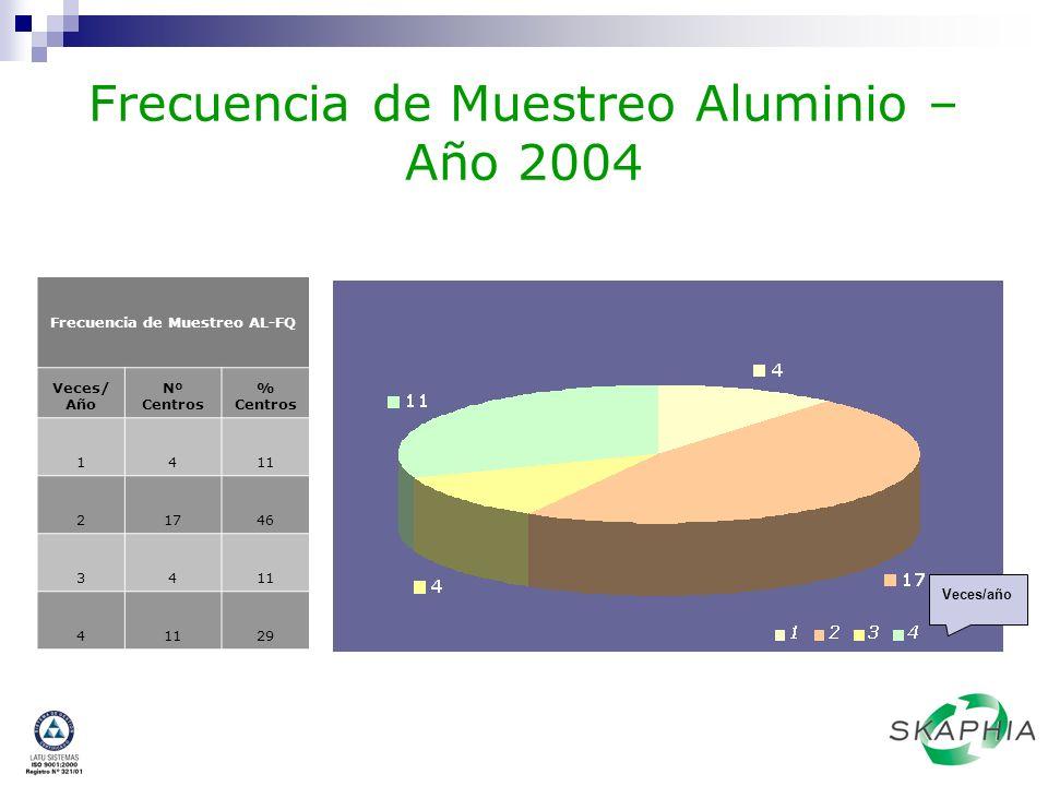 Frecuencia de Muestreo Aluminio – Año 2004 Veces/año Frecuencia de Muestreo AL-FQ Veces/ Año Nº Centros % Centros 1411 21746 3411 4 29