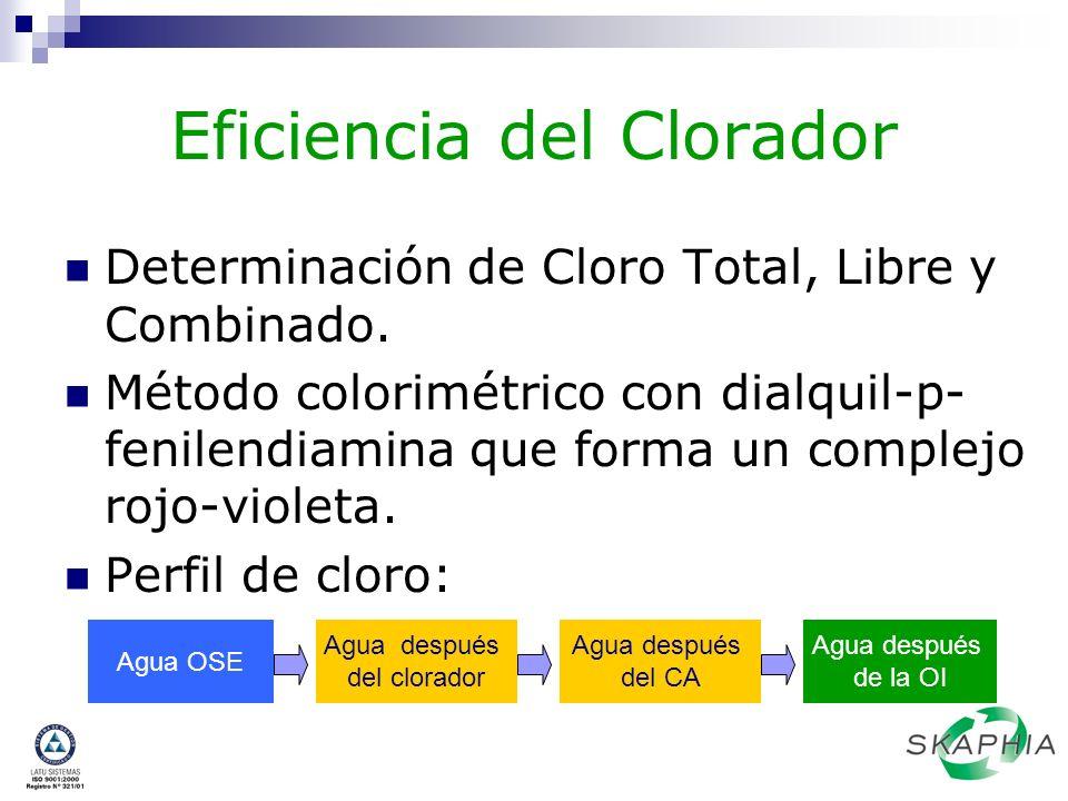 Eficiencia del Clorador Determinación de Cloro Total, Libre y Combinado. Método colorimétrico con dialquil-p- fenilendiamina que forma un complejo roj