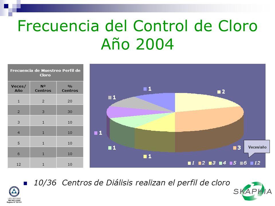 Frecuencia del Control de Cloro Año 2004 10/36 Centros de Diálisis realizan el perfil de cloro Frecuencia de Muestreo Perfil de Cloro Veces/ Año Nº Ce