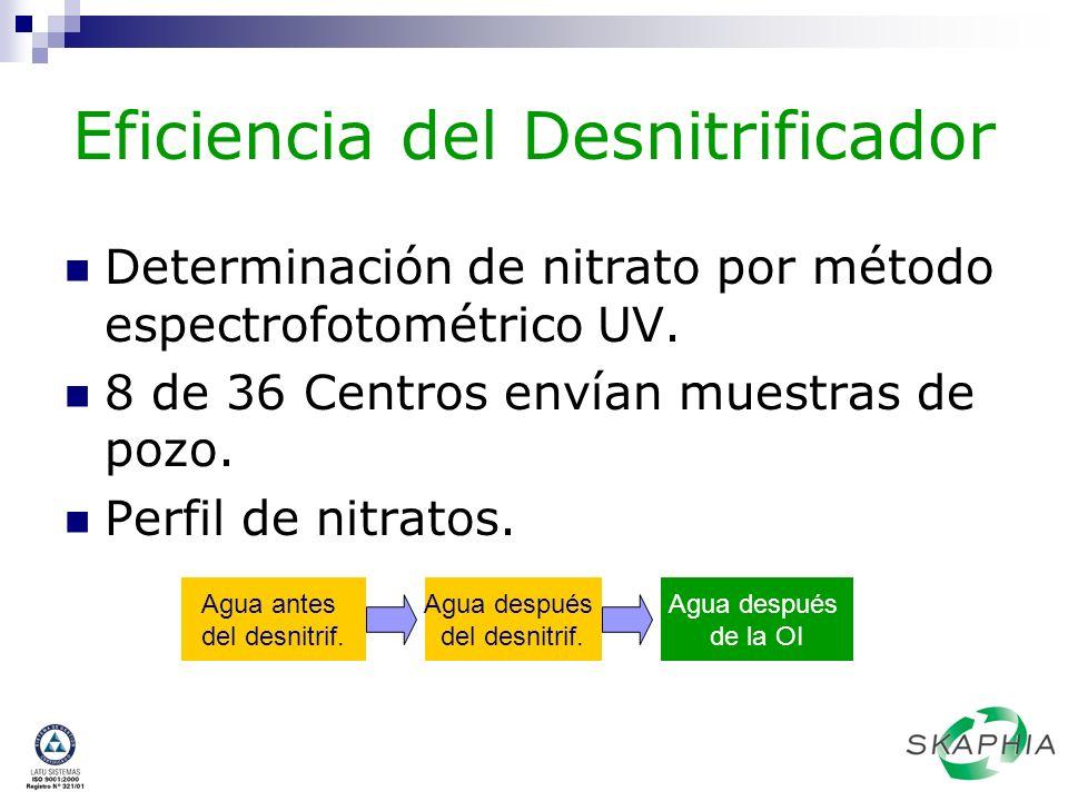 Eficiencia del Desnitrificador Determinación de nitrato por método espectrofotométrico UV. 8 de 36 Centros envían muestras de pozo. Perfil de nitratos