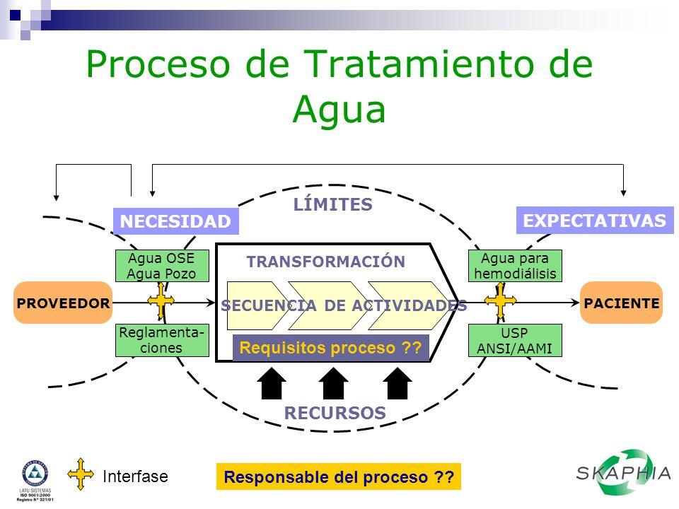 Proceso de Tratamiento de Agua Agua OSE Agua Pozo Agua para hemodiálisis TRANSFORMACIÓN SECUENCIA DE ACTIVIDADES RECURSOS Reglamenta- ciones USP ANSI/