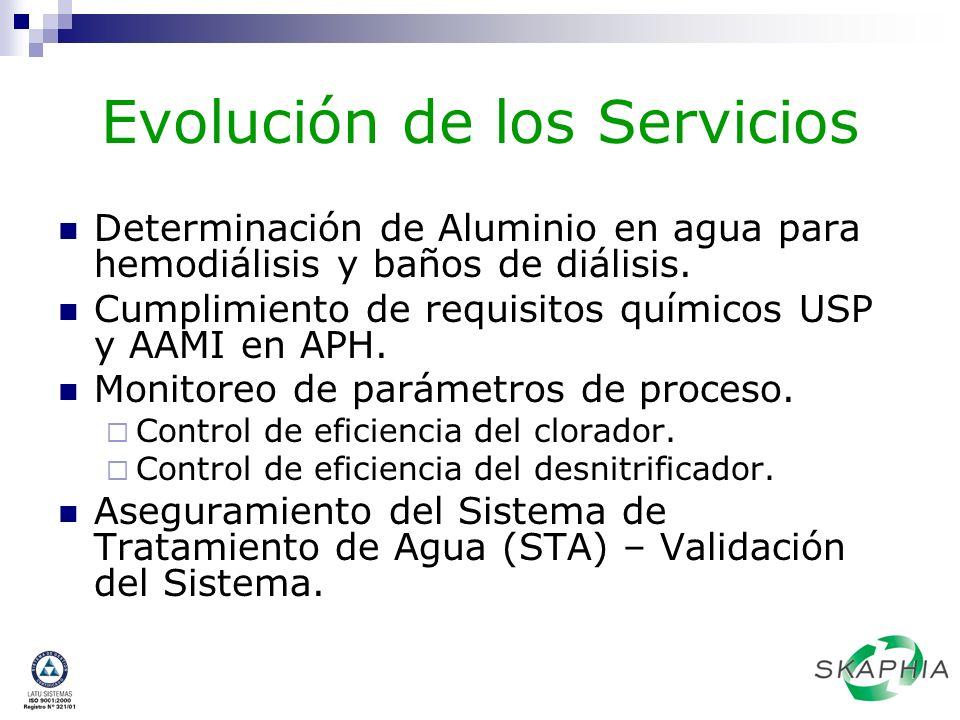 Evolución de los Servicios Determinación de Aluminio en agua para hemodiálisis y baños de diálisis. Cumplimiento de requisitos químicos USP y AAMI en