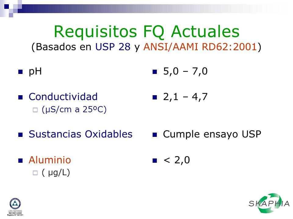 Requisitos FQ Actuales (Basados en USP 28 y ANSI/AAMI RD62:2001) pH Conductividad (µS/cm a 25ºC) Sustancias Oxidables Aluminio ( µg/L) 5,0 – 7,0 2,1 –