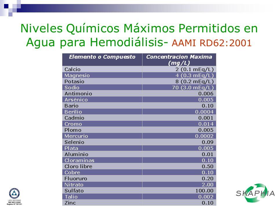 Requisitos FQ Actuales (Basados en USP 28 y ANSI/AAMI RD62:2001) pH Conductividad (µS/cm a 25ºC) Sustancias Oxidables Aluminio ( µg/L) Nitrato (mg/L) 5,0 – 7,0 2,1 – 4,7 Cumple ensayo USP < 2,0