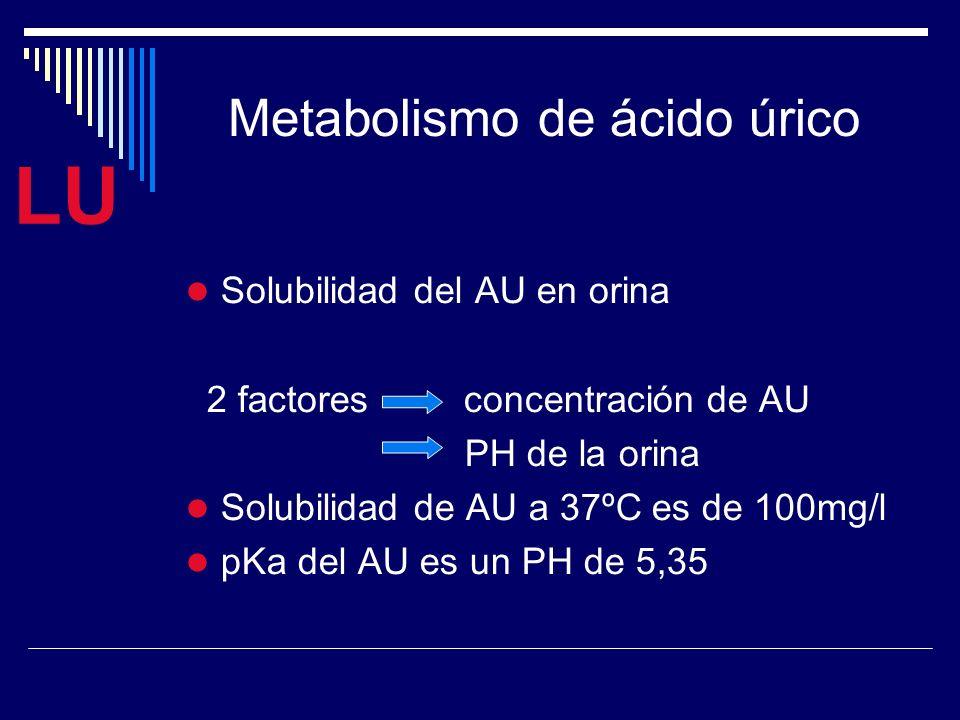 LU Solubilidad del AU en orina 2 factores concentración de AU PH de la orina Solubilidad de AU a 37ºC es de 100mg/l pKa del AU es un PH de 5,35 Metabolismo de ácido úrico