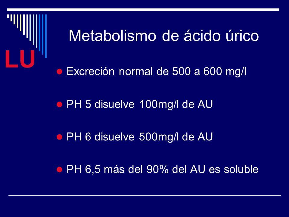 LU Excreción normal de 500 a 600 mg/l PH 5 disuelve 100mg/l de AU PH 6 disuelve 500mg/l de AU PH 6,5 más del 90% del AU es soluble Metabolismo de ácido úrico