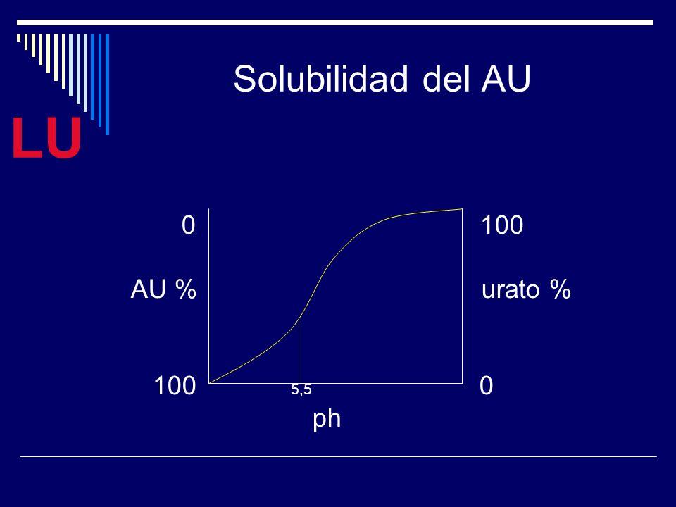 LU Solubilidad del AU 0 100 AU % urato % 100 5,5 0 ph