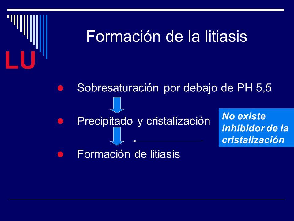 LU Formación de la litiasis Sobresaturación por debajo de PH 5,5 Precipitado y cristalización Formación de litiasis No existe inhibidor de la cristalización