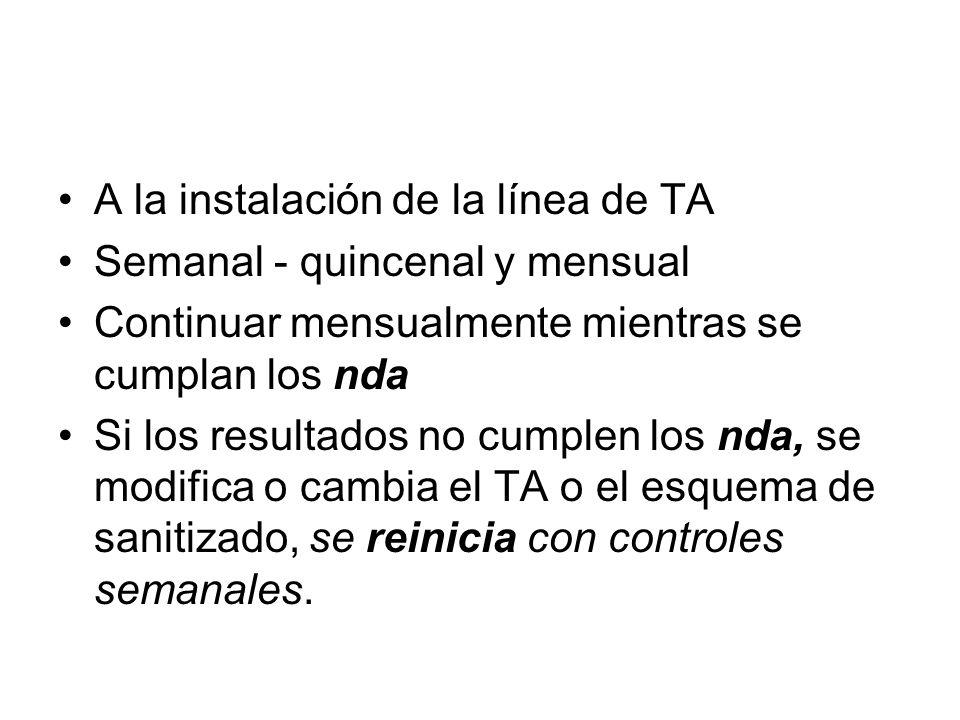 CC bacteriológico: frecuencia A la instalación de la línea de TA Semanal - quincenal y mensual Continuar mensualmente mientras se cumplan los nda Si l