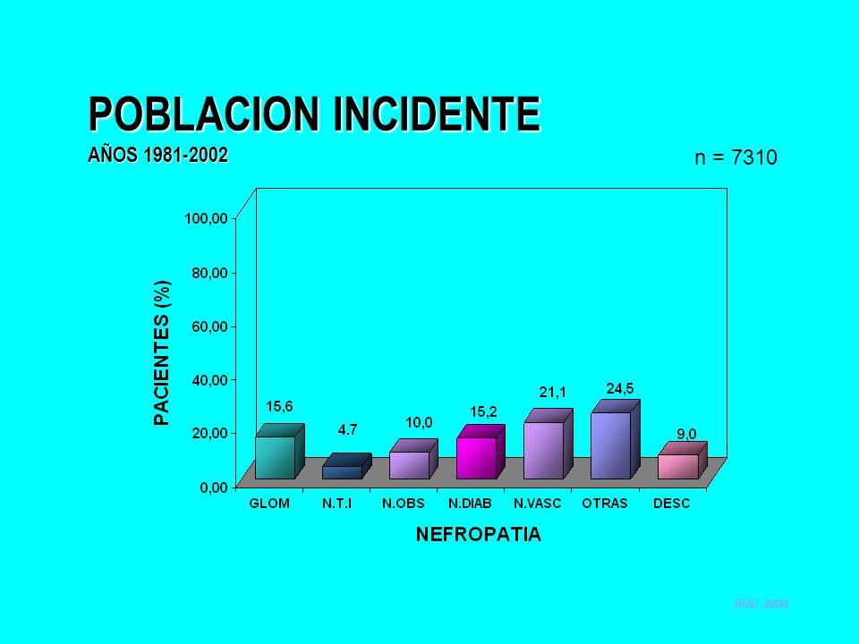 POBLACION INCIDENTE AÑOS 1981-2002 n = 7310 RUD 2004