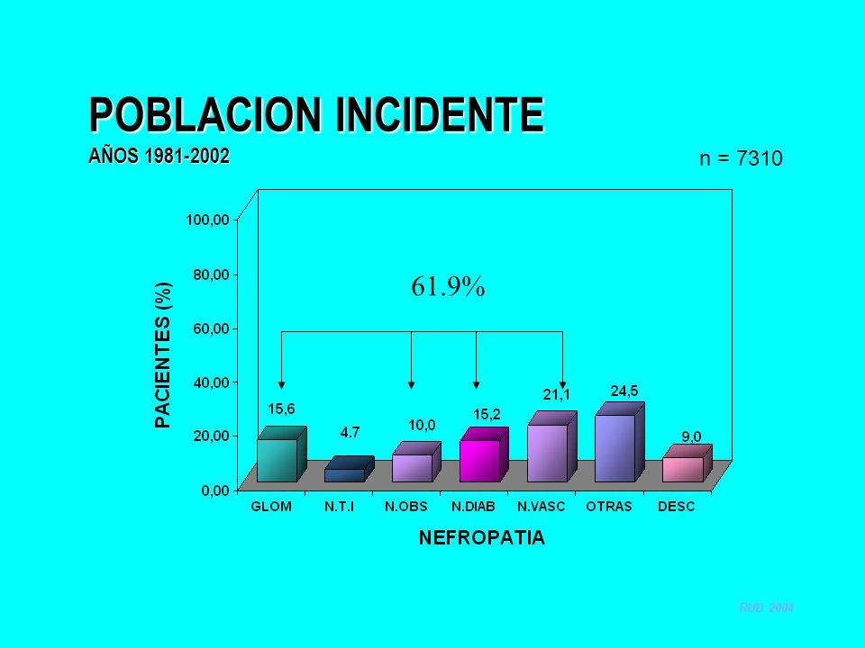 POBLACION INCIDENTE AÑOS 1981-2002 n = 7310 RUD 2004 61.9%