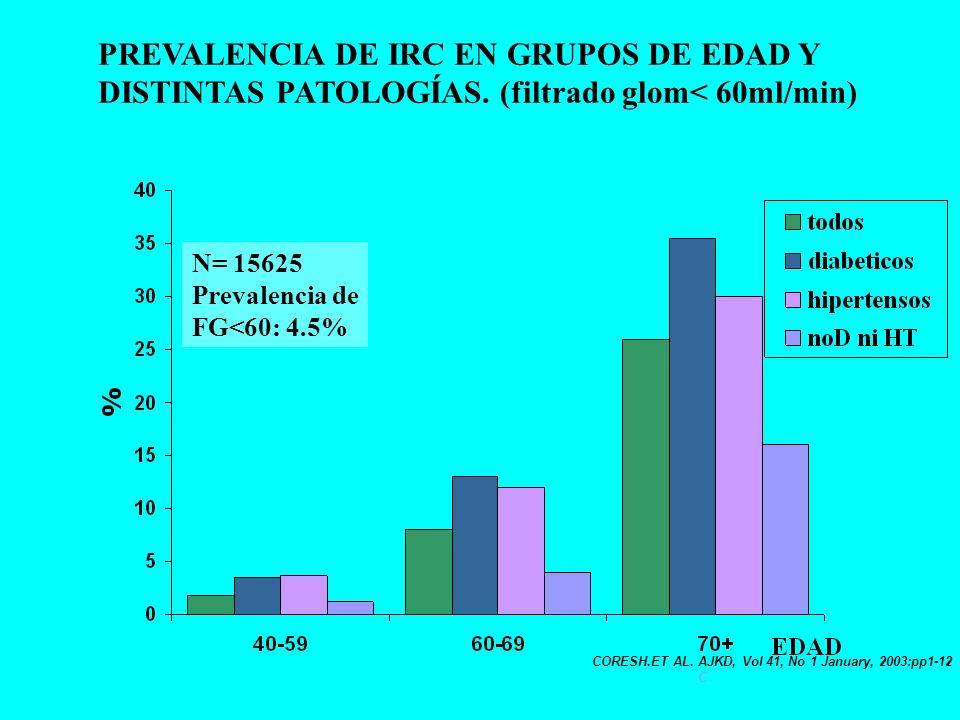 PREVALENCIA DE IRC EN GRUPOS DE EDAD Y DISTINTAS PATOLOGÍAS.