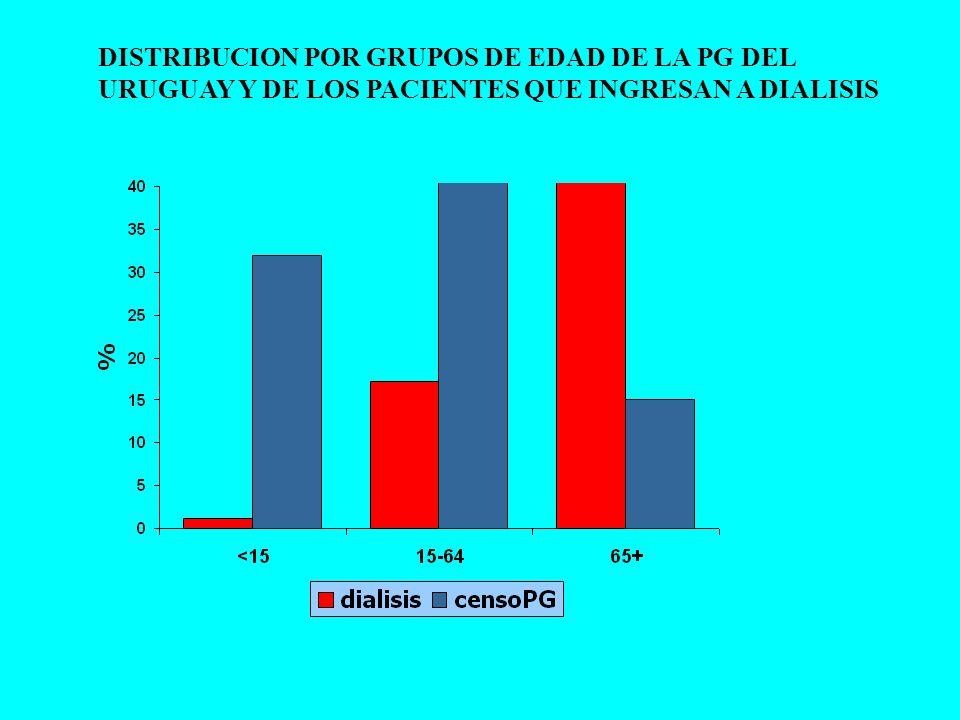 DISTRIBUCION POR GRUPOS DE EDAD DE LA PG DEL URUGUAY Y DE LOS PACIENTES QUE INGRESAN A DIALISIS