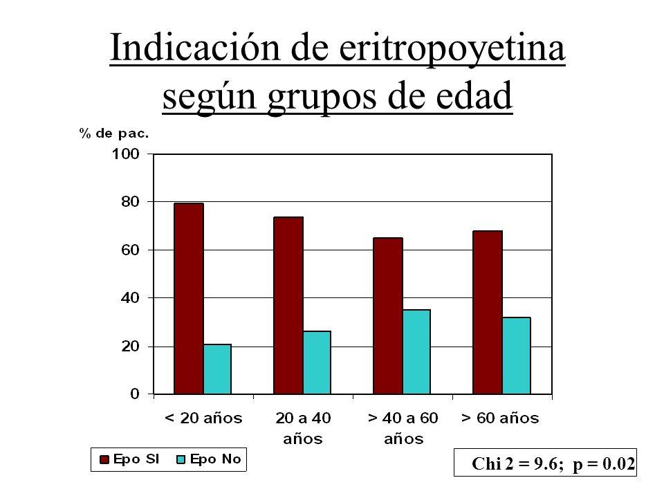 Indicación de eritropoyetina según grupos de edad Chi 2 = 9.6; p = 0.02