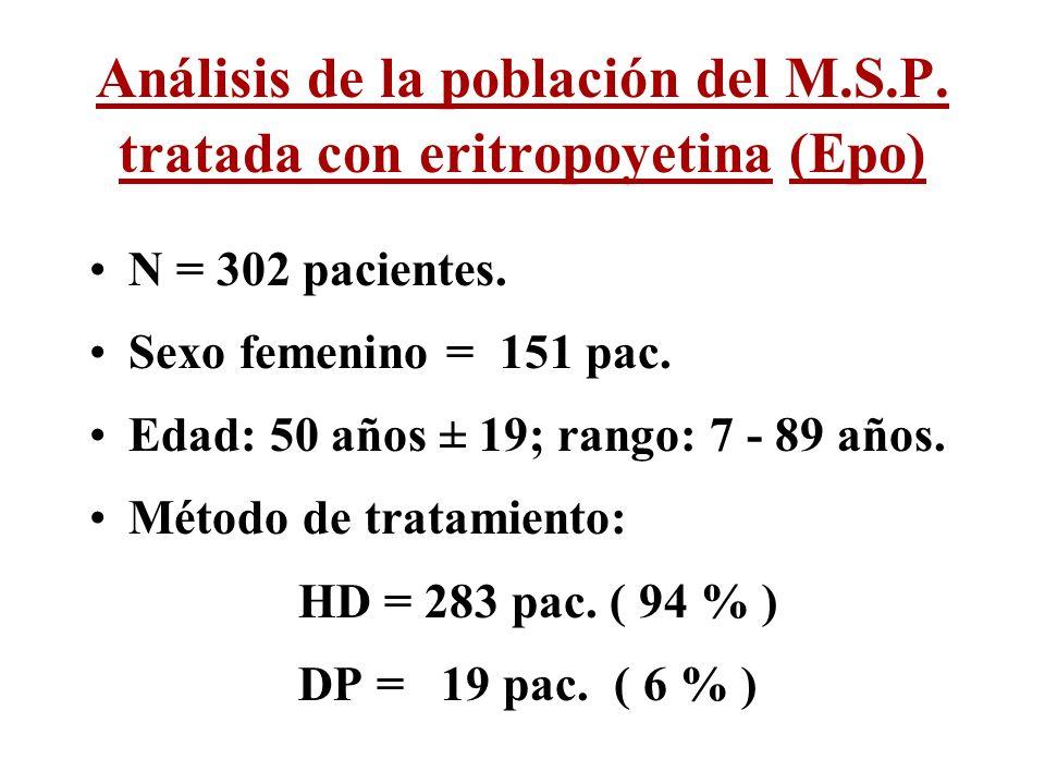 Análisis de la población del M.S.P. tratada con eritropoyetina (Epo) N = 302 pacientes. Sexo femenino = 151 pac. Edad: 50 años ± 19; rango: 7 - 89 año
